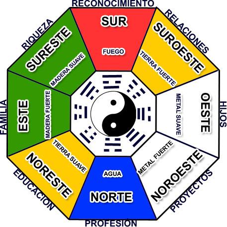 20071114251 feng shui contenidos diversos diversos 251 for Donde colocar el espejo segun el feng shui